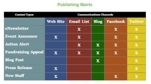 Publishing Matrix