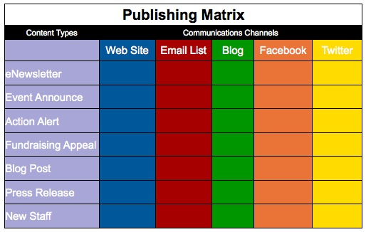 Simple Publishing Matrix