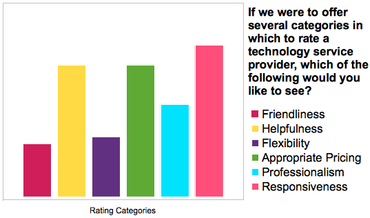 Rating Category Survey Results