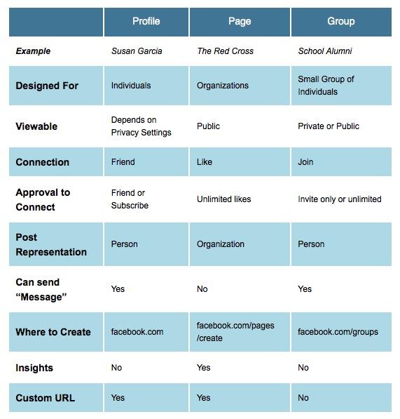 Facebook vs. Group Chart