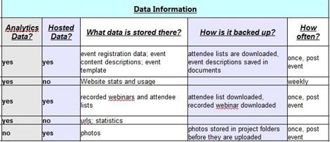 Account Data Information