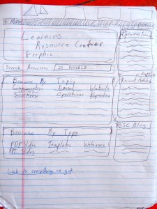 Hand-drawn Mock Up of Learning Resources Page